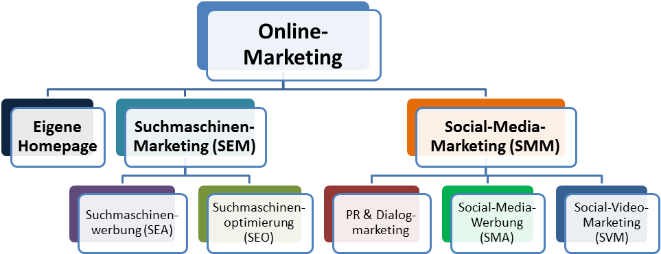 Vereinfachte Abgrenzung des Social-Media-Marketings
