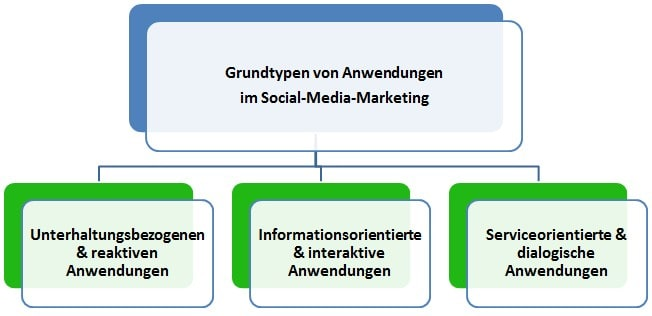 Grundtypen von Anwendungen im Social-Media-Marketing