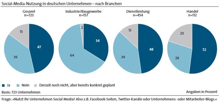 Social Media in deutschen Unternehmen - Nach Branchen