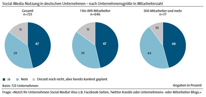 Social Media in deutschen Unternehmen - Nach Mitarbeiterzahl