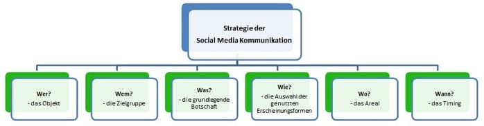 Strategie der Social Media Kommunikation