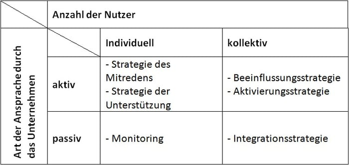 Strategien im Social Media Marketing für Unternehmen