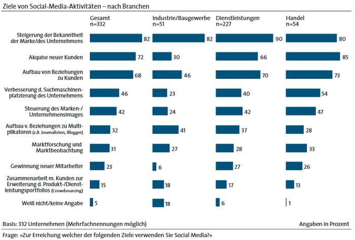 Ziele von Social-Media-Aktivitäten nach Branchen