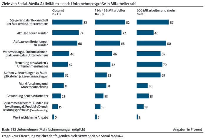 Ziele von Social-Media-Aktivitäten nach Unternehmensgröße