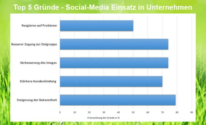 Top 5 Gründe für Social-Media Nutzung in Unternehmen