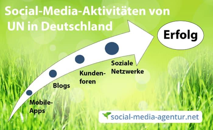 Social-Media-Aktivitäten von Unternehmen in Deutschland