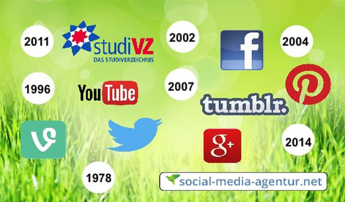 Social-Media-Entwicklung