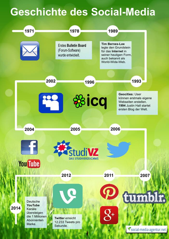 Social-Media-Geschichte