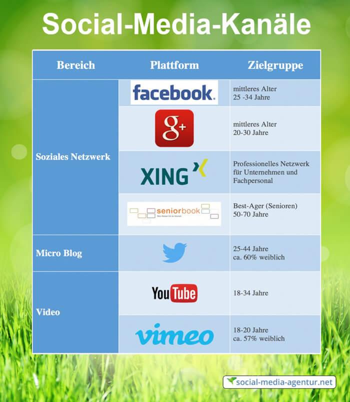 Social-Media Kanäle