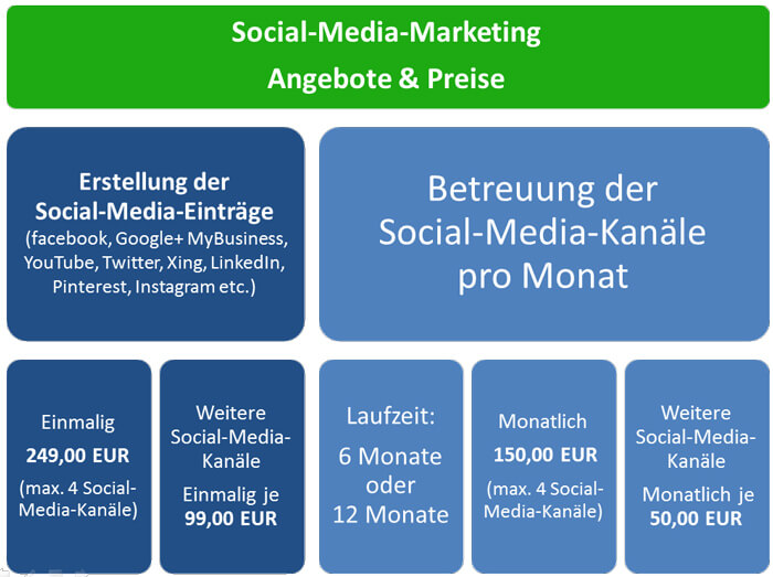Social Media Marketing - Angebote & Preise