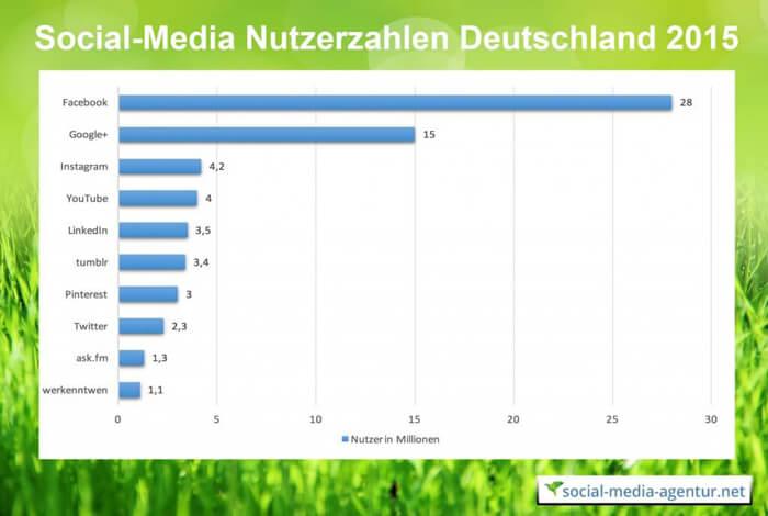 Nutzerzahlen Deutschland Social-Media 2015